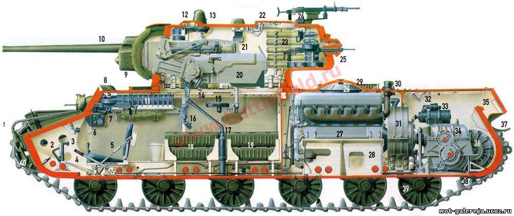 Схема компонвки танка КВ-1С